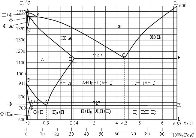 железо-цементит диаграмма превращения